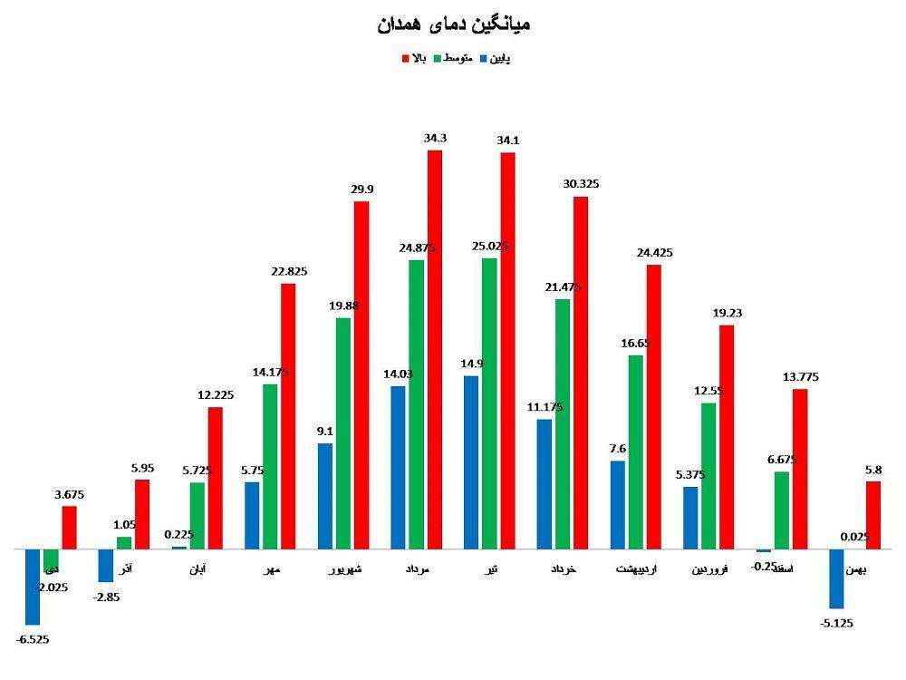 نمودار تغییرات دمایی استان همدان
